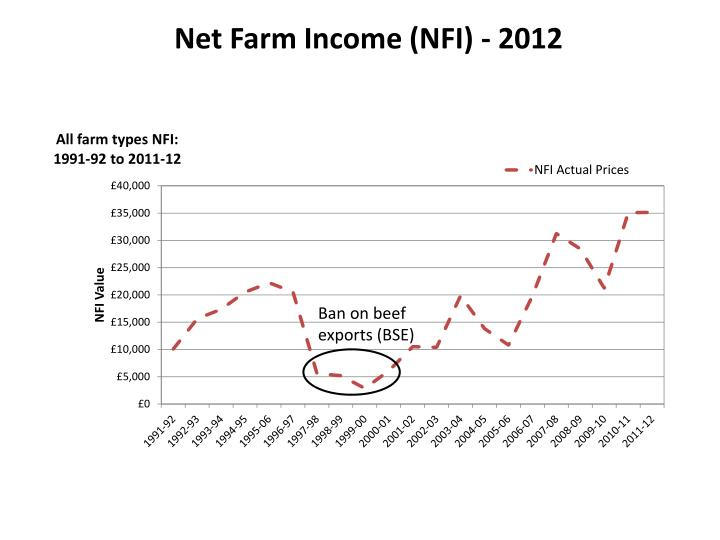 Net Farm Income (NFI) - 2012