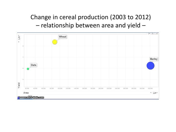 Change in cereal production (2003 to 2012)