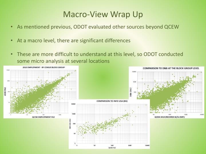 Macro-View Wrap Up