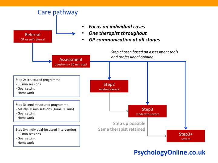 Care pathway