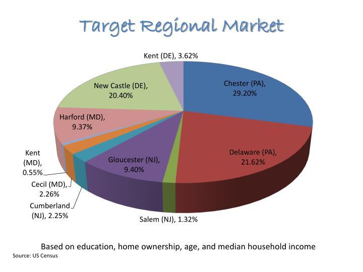 Target Regional Market