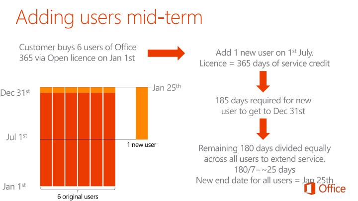 Adding users mid-term