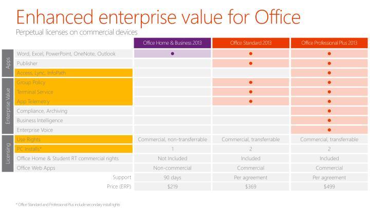 Enhanced enterprise value for Office