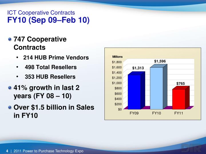 ICT Cooperative Contracts