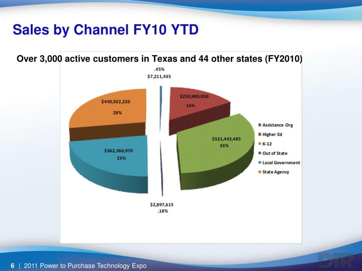 Over 3,000 active customers in Texas and 44 other states (FY2010)