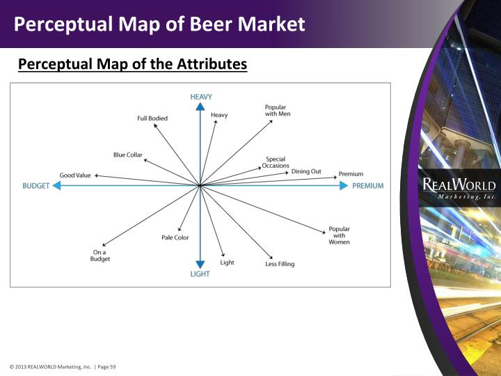 Perceptual Map of Beer Market