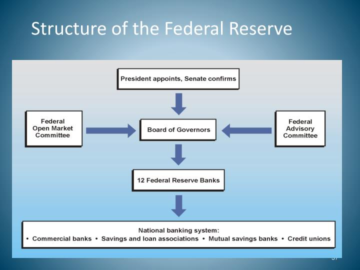 Federal Reserve System Structure PPT - Panics and the F...