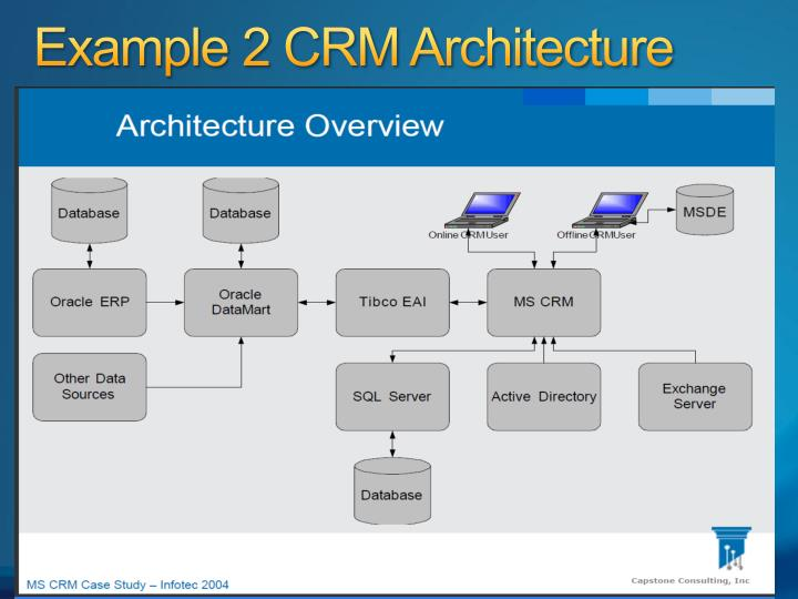 Example 2 CRM Architecture