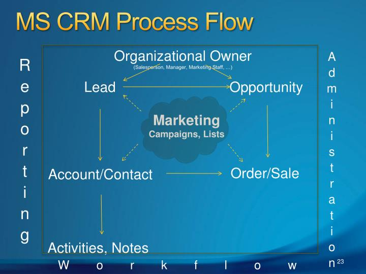 MS CRM Process Flow