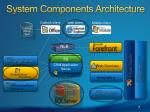 system components architecture