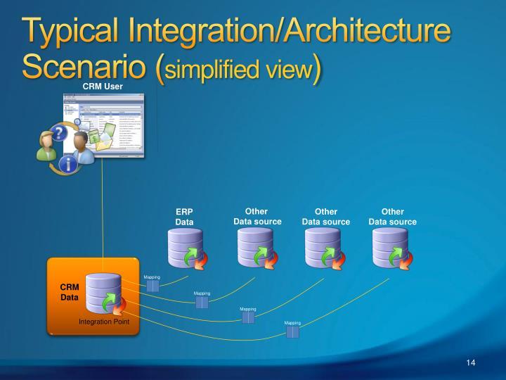 Typical Integration/Architecture Scenario (