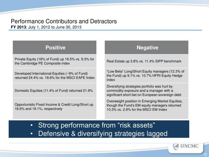 Performance Contributors and Detractors