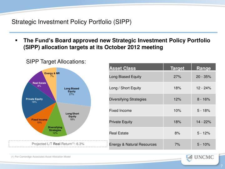 Strategic Investment Policy Portfolio (SIPP)