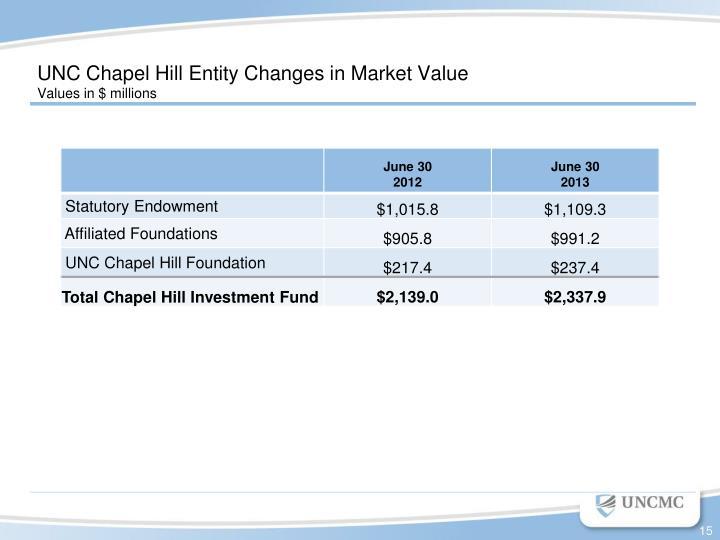 UNC Chapel Hill Entity Changes in Market Value
