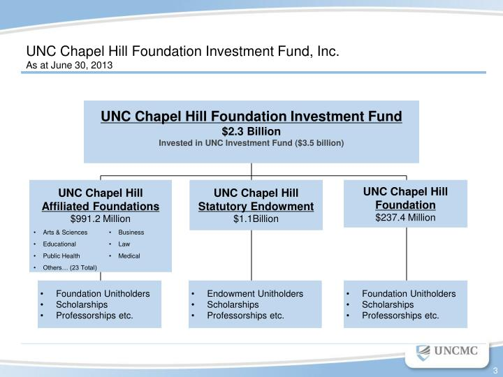 UNC Chapel Hill Foundation Investment Fund, Inc.