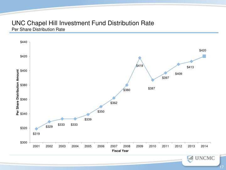 UNC Chapel Hill Investment Fund