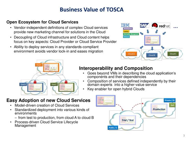 Business value of tosca