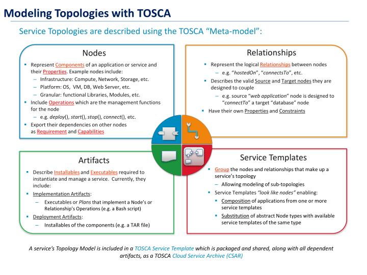 Modeling Topologies with TOSCA