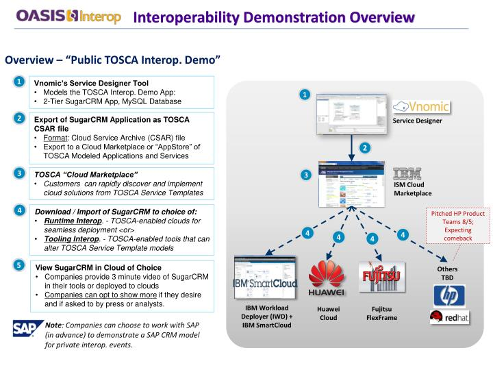 "Overview – ""Public TOSCA Interop. Demo"""