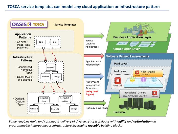 TOSCA service templates can model any cloud application or infrastructure pattern
