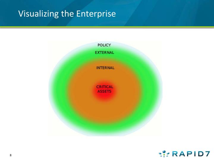 Visualizing the Enterprise