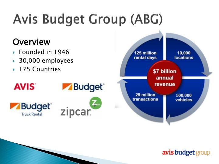 Avis Budget Group (ABG)