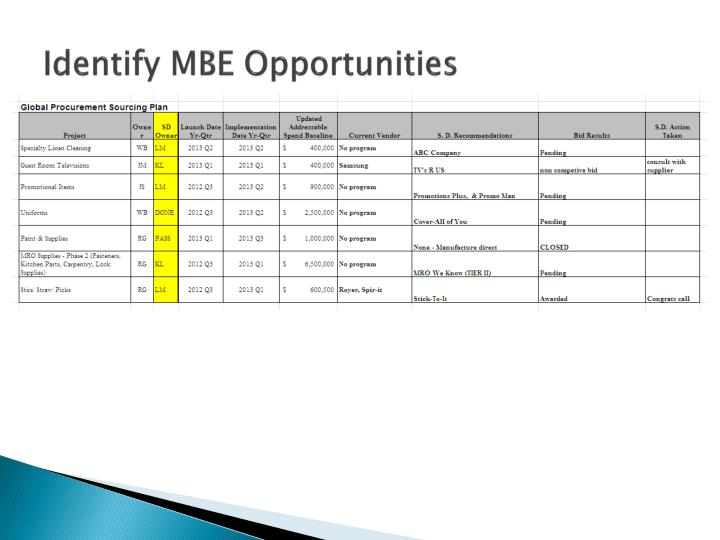 Identify MBE Opportunities