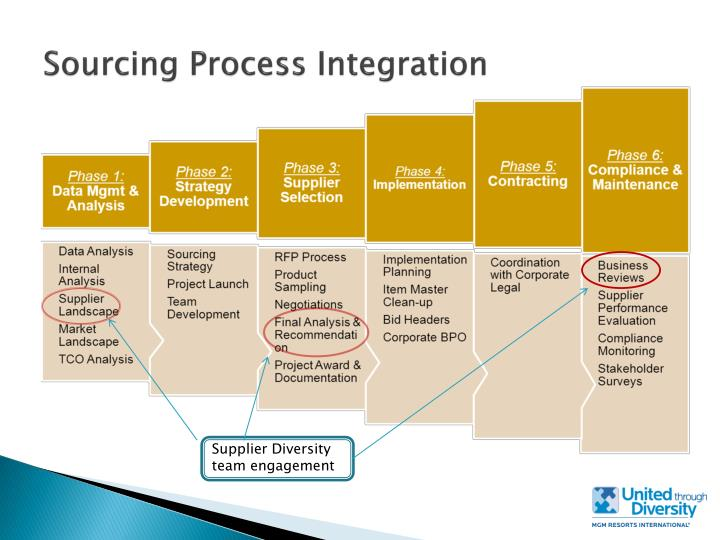 Sourcing Process Integration