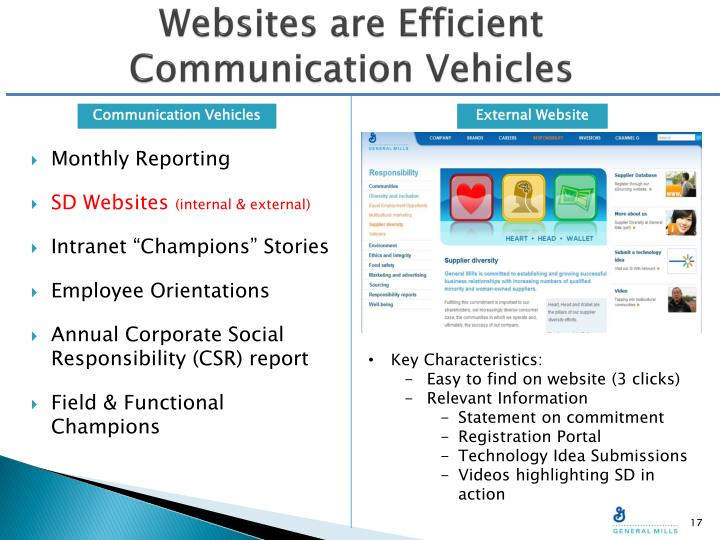 Websites are Efficient Communication Vehicles