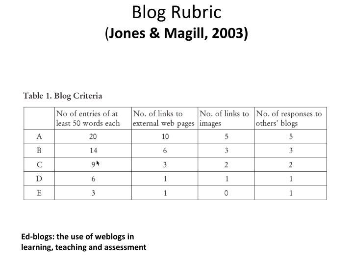 Blog Rubric