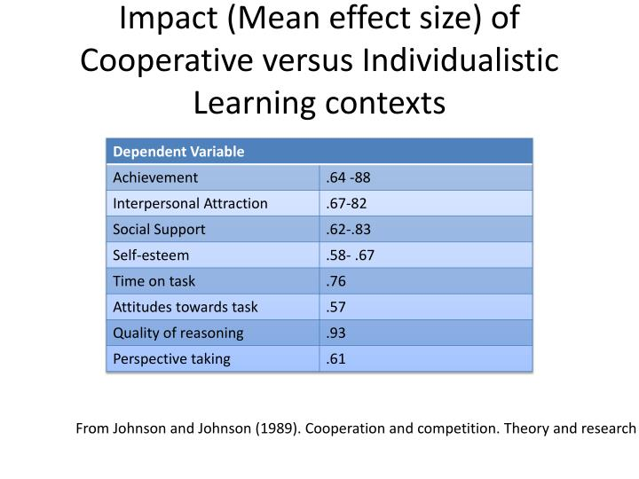 Impact (Mean effect size) of Cooperative versus Individualistic Learning contexts