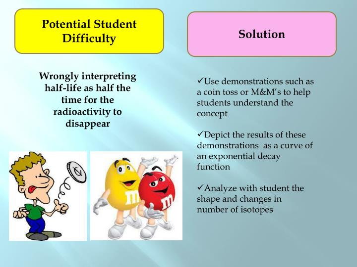 Potential Student Difficulty