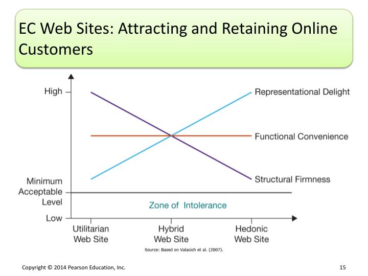 EC Web Sites: Attracting and Retaining Online