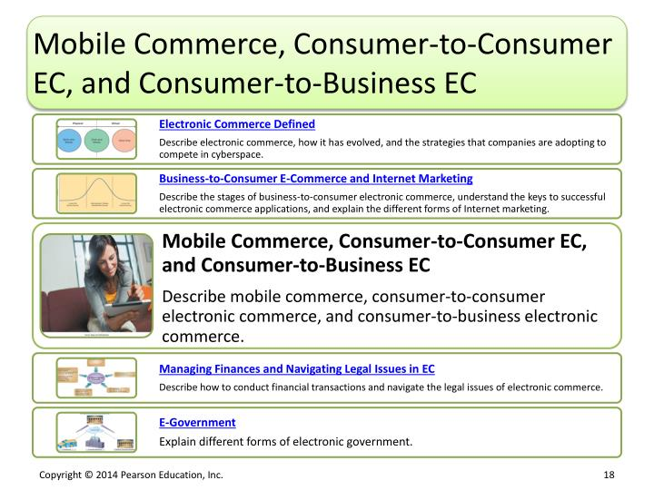 Mobile Commerce, Consumer-to-Consumer EC, and Consumer-to-Business EC