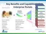 key benefits and capabilities of enterprise portals