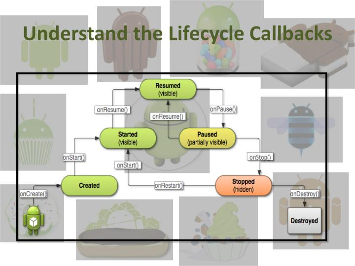 Understand the Lifecycle Callbacks