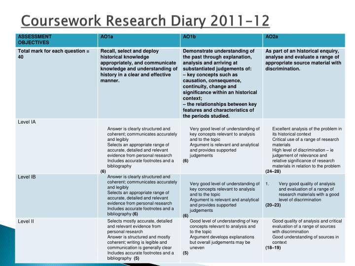 Coursework Research Diary 2011-12