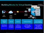 building blocks for virtual desktop