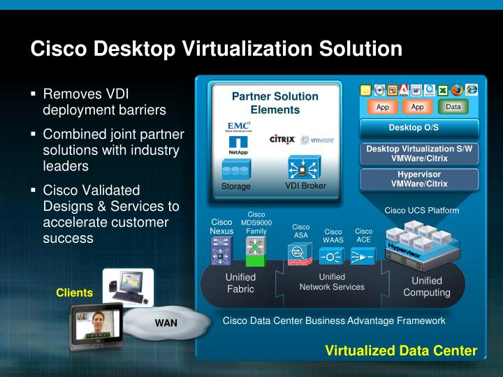 Cisco Desktop Virtualization Solution