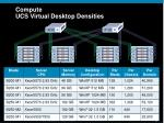 compute ucs virtual desktop densities