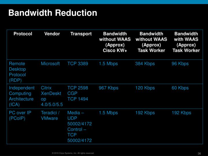 Bandwidth Reduction