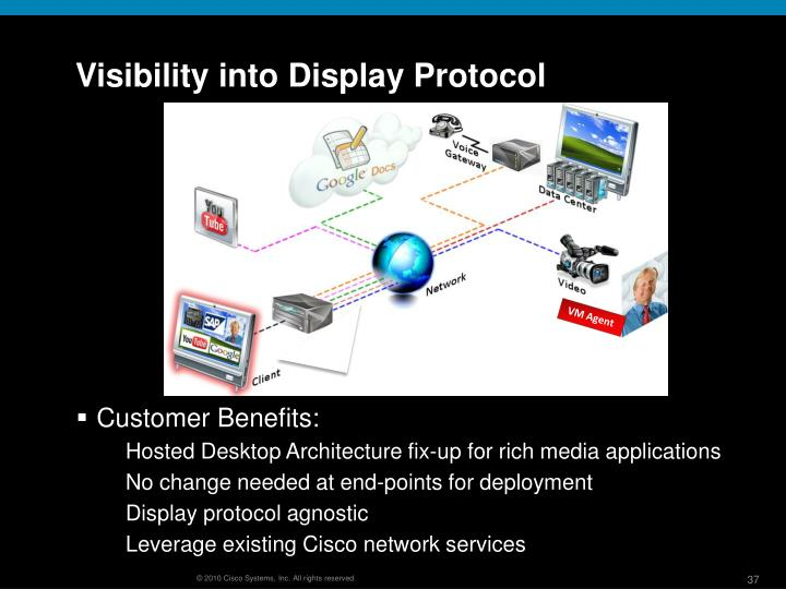 Visibility into Display Protocol