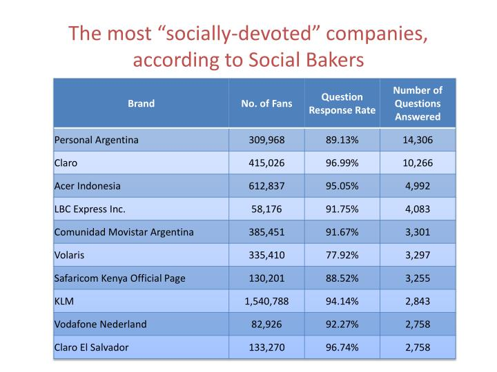 "The most ""socially-devoted"" companies, according to Social Bakers"