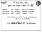 what the 2013 percentage means in