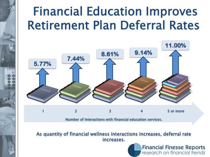 Financial Education Improves Retirement Plan Deferral Rates
