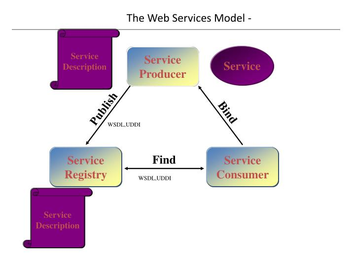 The Web Services Model -