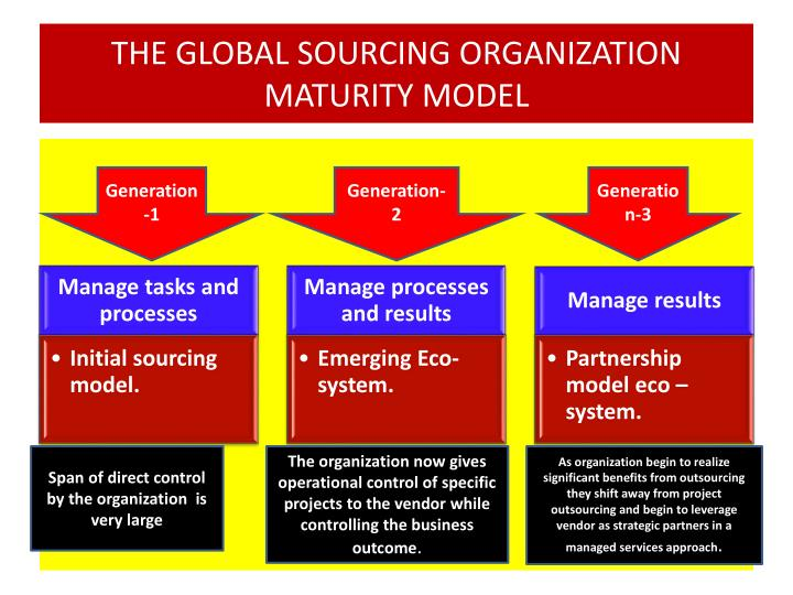 THE GLOBAL SOURCING ORGANIZATION MATURITY MODEL