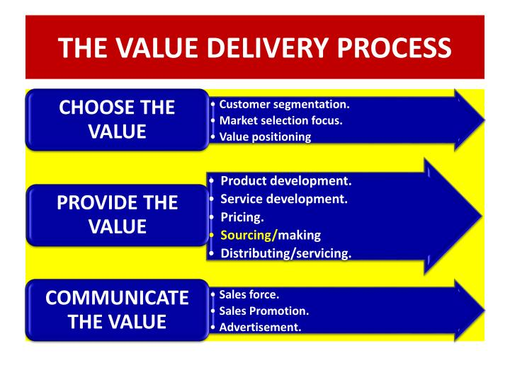 THE VALUE DELIVERY PROCESS