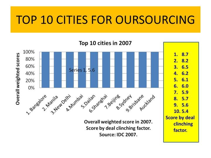 TOP 10 CITIES FOR OURSOURCING