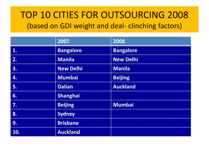 TOP 10 CITIES FOR OUTSOURCING 2008